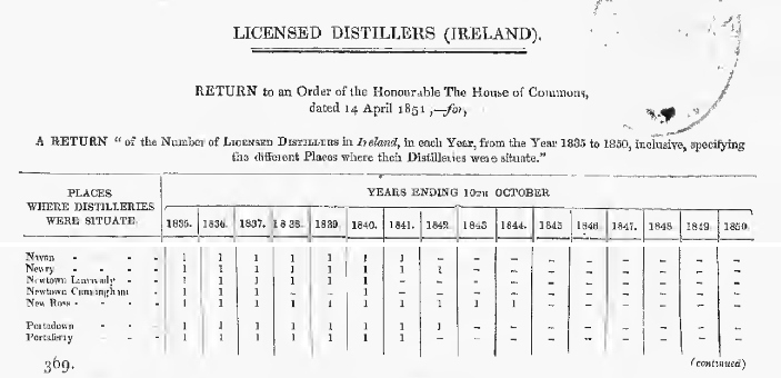 return of the no of licensed distillers ireland (703x340).jpg
